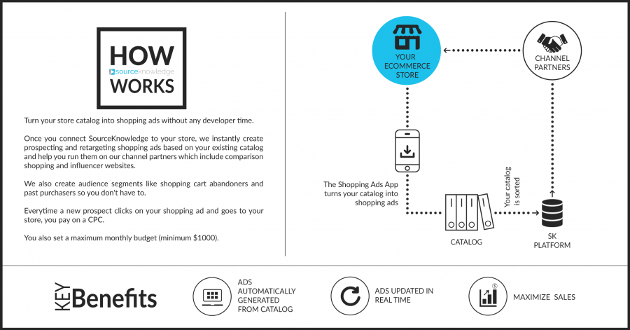 How SourceKnowledge Works